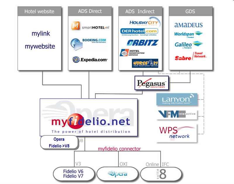 fifelio et distribution électronique