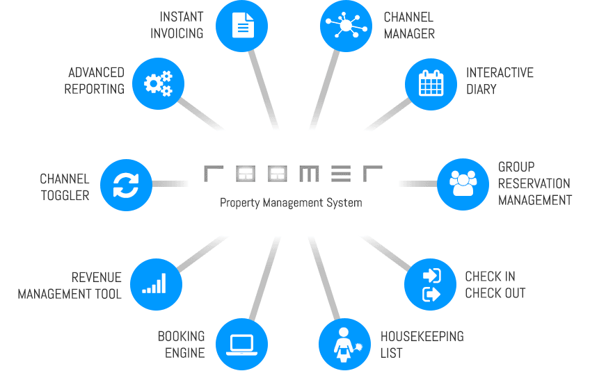 roomer et les fonctions de distribution électronique