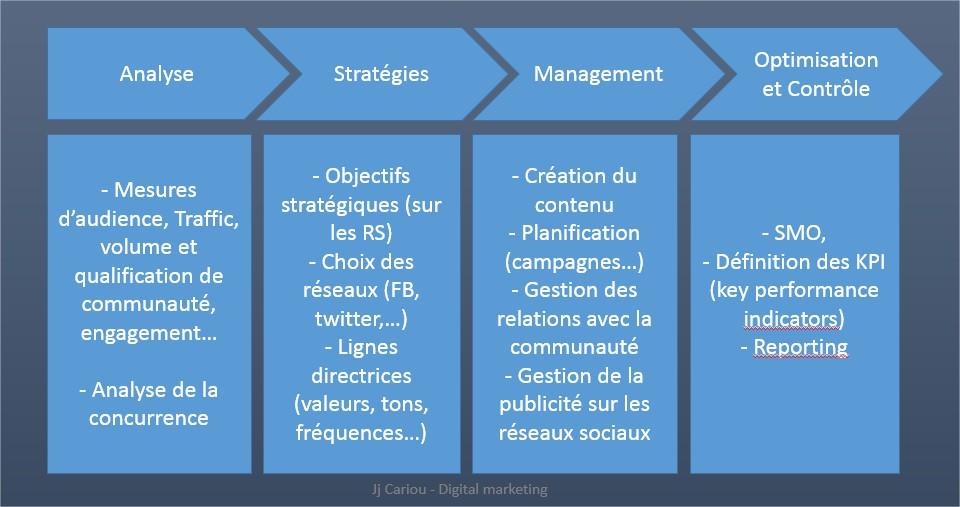 Cariou social media marketing