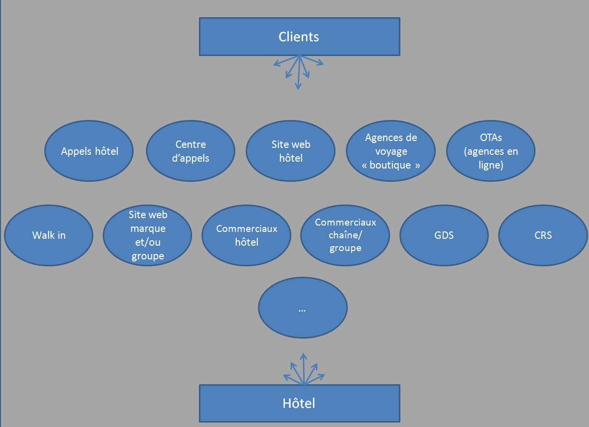 stratégie de distribution hotel cariou